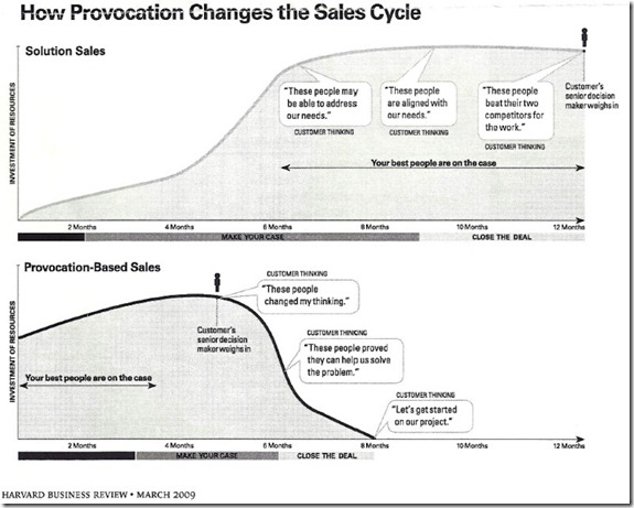 How Provocation Changes the Sales Cycle - HBR large